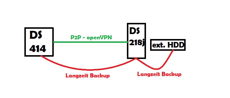 Backup auf Remote NAS über eine openVPN Verbindung auf die DS218j