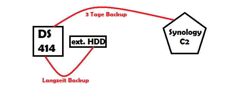 Backup auf lokale HDD und im Anschluss auf Synology C2
